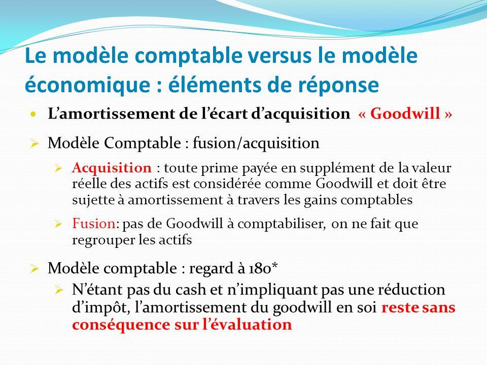 Le modèle comptable versus le modèle économique : éléments de réponse Lamortissement de lécart dacquisition « Goodwill » Modèle Comptable : fusion/acq