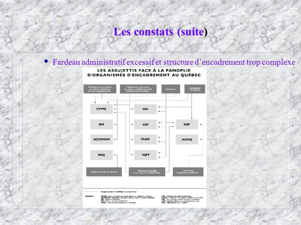Les constats (suite) Fardeau administratif excessif et structure dencadrement trop complexe Fardeau administratif excessif et structure dencadrement trop complexe