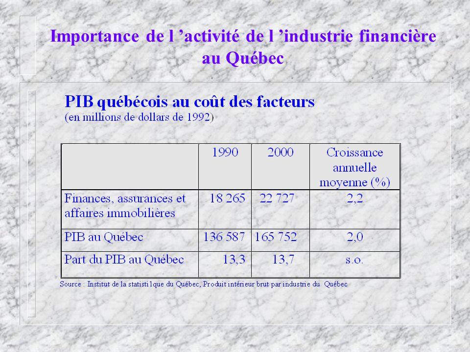 Importance de l activité de l industrie financière au Québec