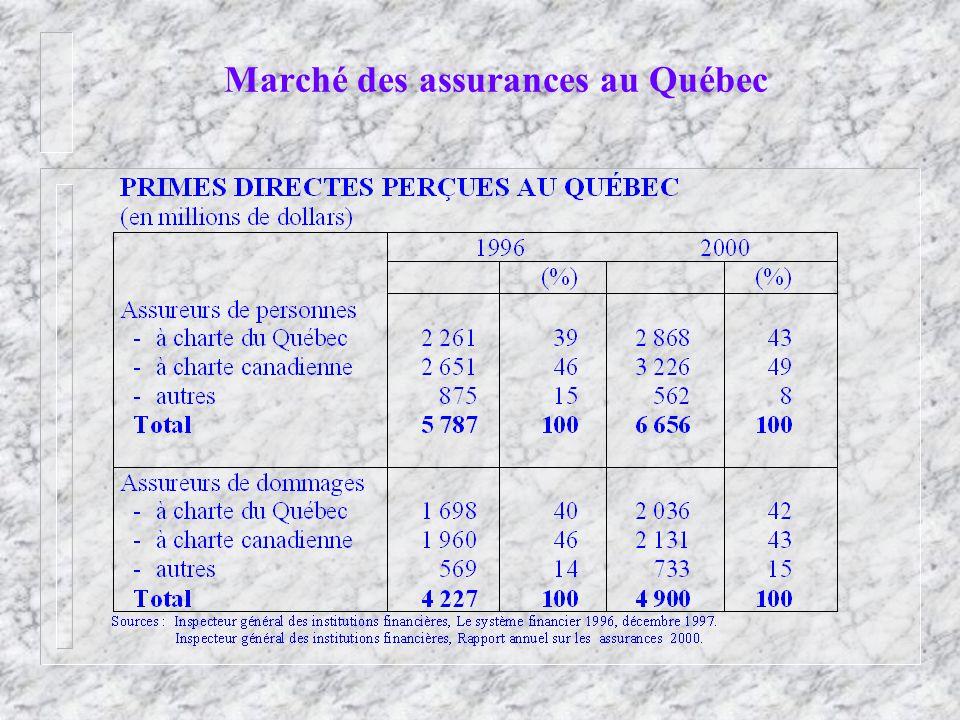Marché des assurances au Québec