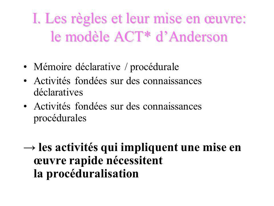 I. Les règles et leur mise en œuvre: le modèle ACT* dAnderson Mémoire déclarative / procédurale Activités fondées sur des connaissances déclaratives A
