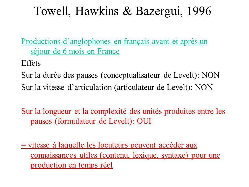 Towell, Hawkins & Bazergui, 1996 Productions danglophones en français avant et après un séjour de 6 mois en France Effets Sur la durée des pauses (con