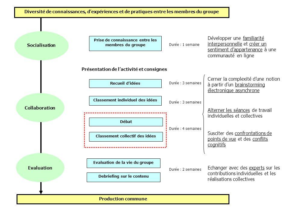 Diversité de connaissances, dexpériences et de pratiques entre les membres du groupe Production commune Socialisation Collaboration Evaluation Débat R