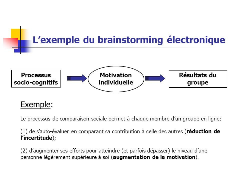 Lexemple du brainstorming électronique Motivation individuelle Résultats du groupe Processus socio-cognitifs Le processus de comparaison sociale perme