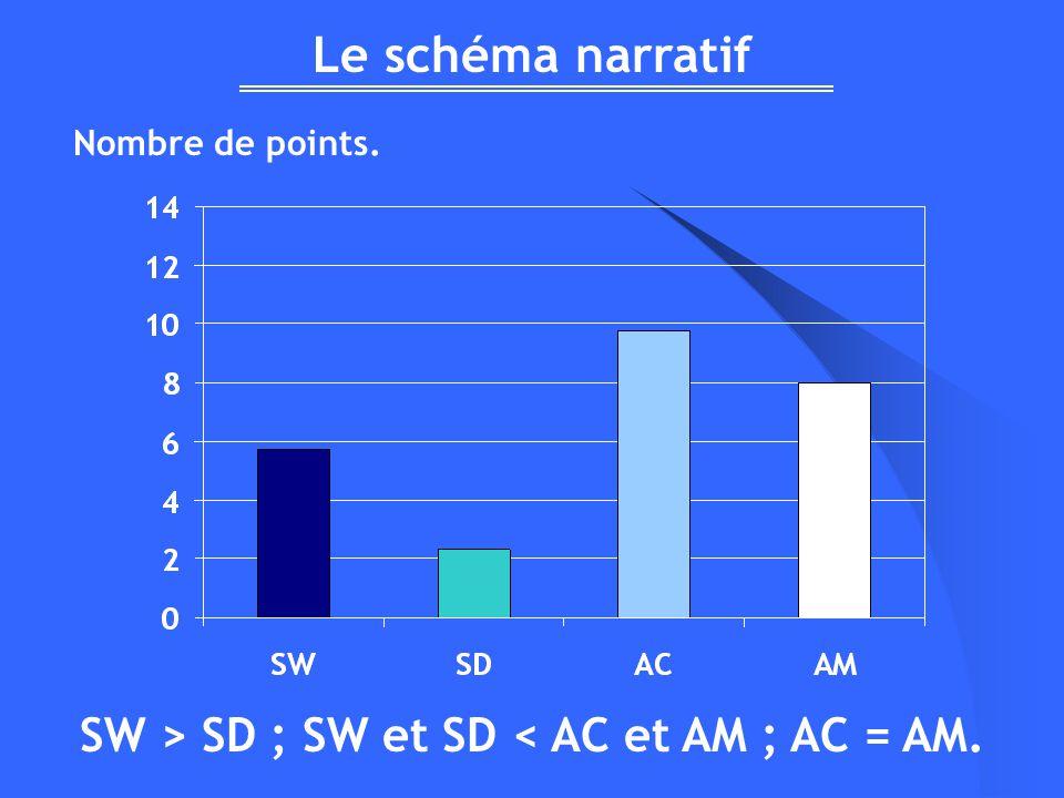Le schéma narratif Nombre de points. SW > SD ; SW et SD < AC et AM ; AC = AM.
