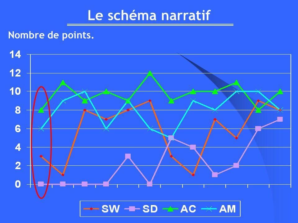 Le schéma narratif Nombre de points.