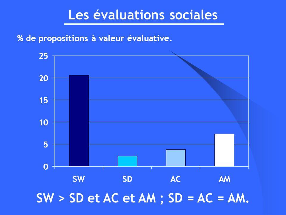 Les évaluations sociales % de propositions à valeur évaluative. SW > SD et AC et AM ; SD = AC = AM.