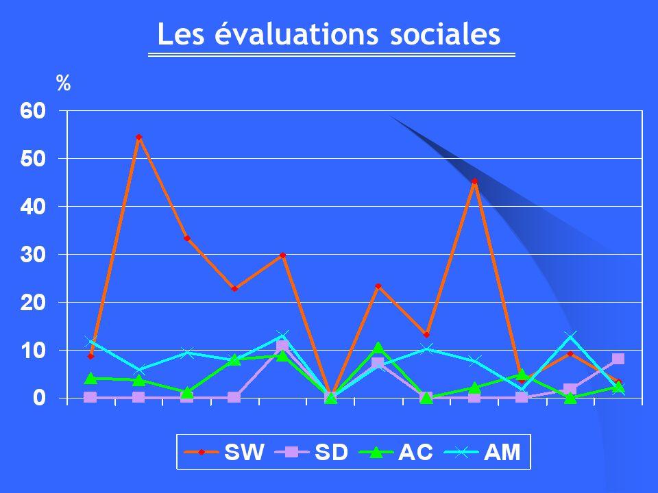 Les évaluations sociales %