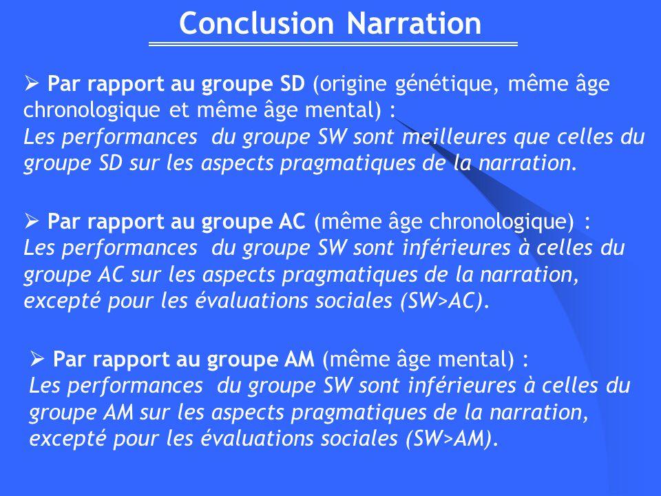 Conclusion Narration Par rapport au groupe SD (origine génétique, même âge chronologique et même âge mental) : Les performances du groupe SW sont meilleures que celles du groupe SD sur les aspects pragmatiques de la narration.