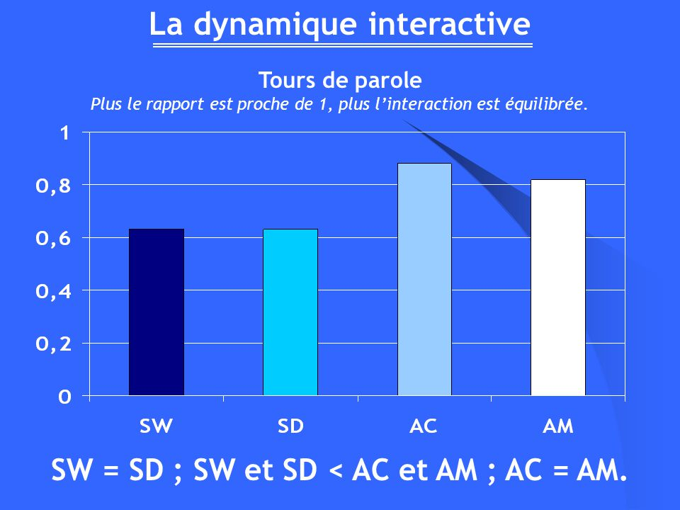 La dynamique interactive SW = SD ; SW et SD < AC et AM ; AC = AM. Tours de parole Plus le rapport est proche de 1, plus linteraction est équilibrée.