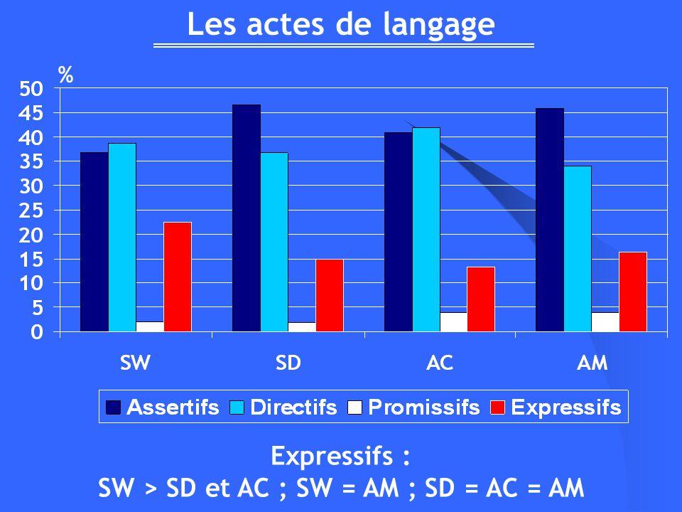 Les actes de langage Expressifs : SW > SD et AC ; SW = AM ; SD = AC = AM %