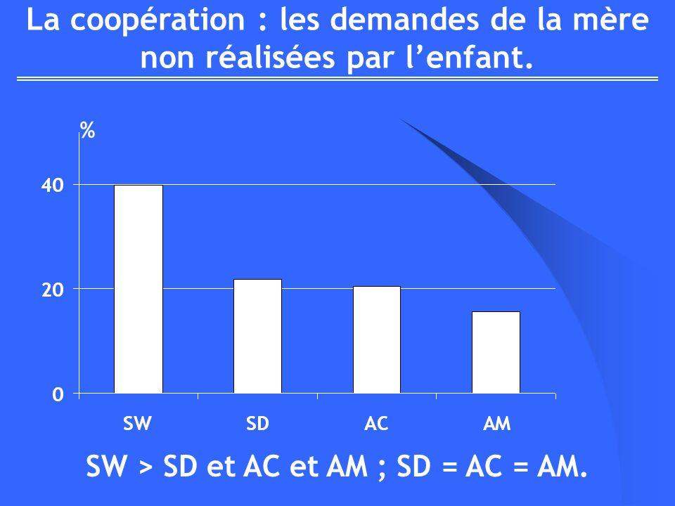 La coopération : les demandes de la mère non réalisées par lenfant. SW > SD et AC et AM ; SD = AC = AM. %