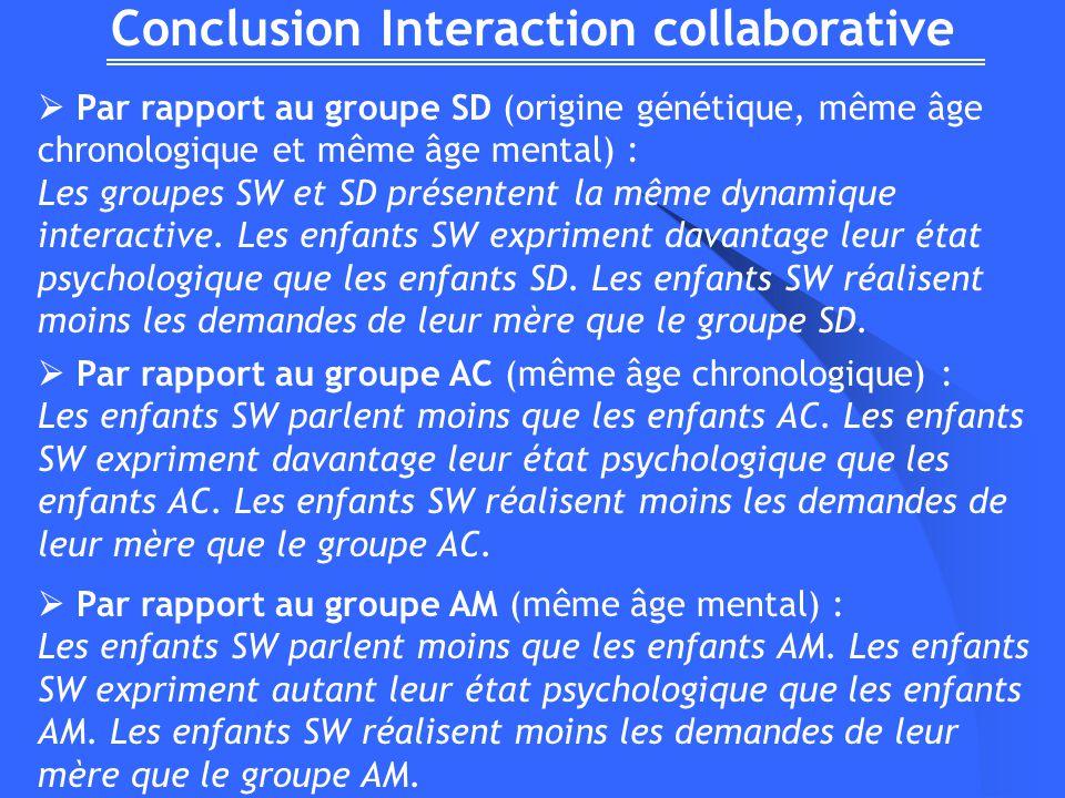 Conclusion Interaction collaborative Par rapport au groupe SD (origine génétique, même âge chronologique et même âge mental) : Les groupes SW et SD présentent la même dynamique interactive.