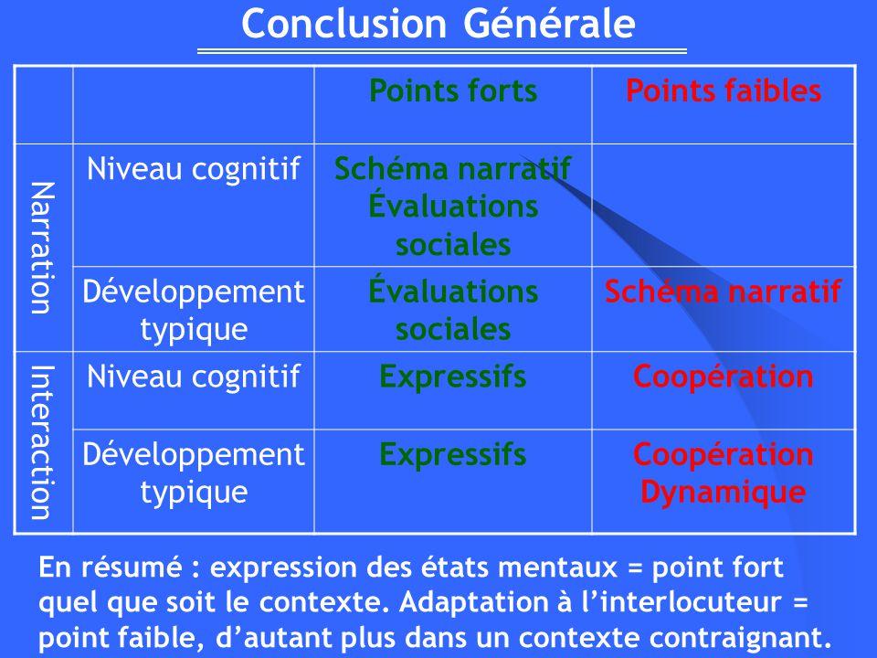 Conclusion Générale Points fortsPoints faibles Narration Niveau cognitifSchéma narratif Évaluations sociales Développement typique Évaluations sociale