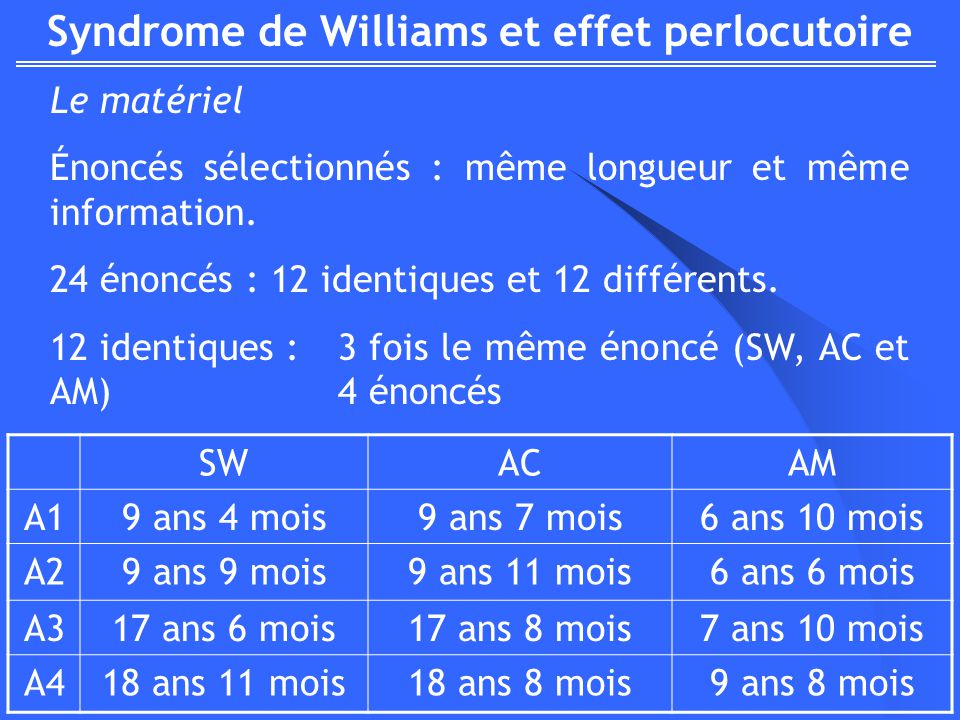 Syndrome de Williams et effet perlocutoire Le matériel Énoncés sélectionnés : même longueur et même information. 24 énoncés : 12 identiques et 12 diff
