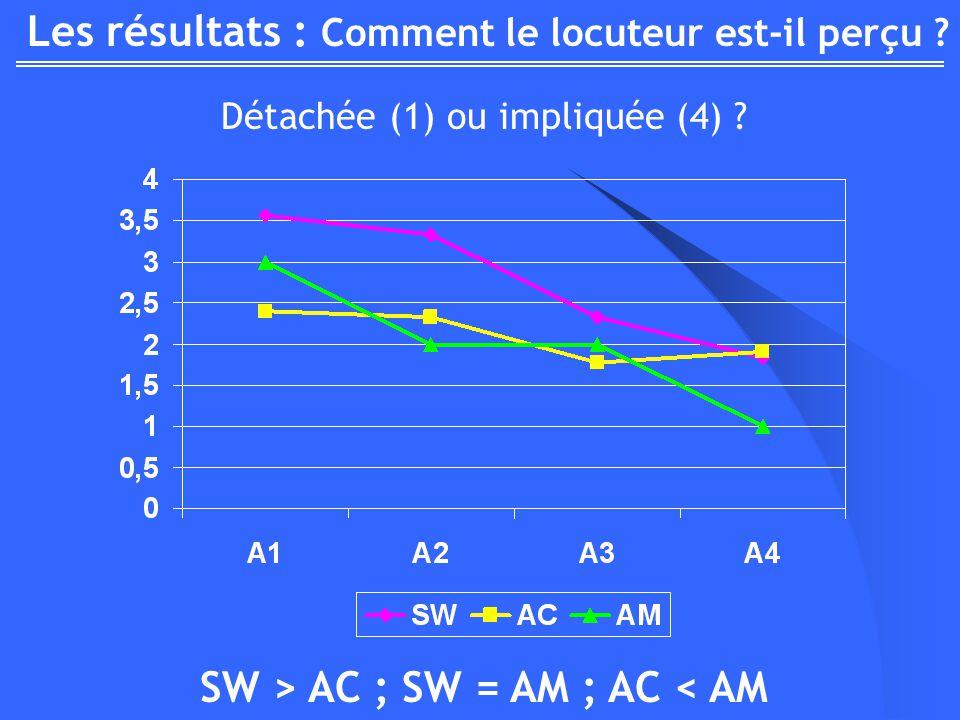 Les résultats : Comment le locuteur est-il perçu ? Détachée (1) ou impliquée (4) ? SW > AC ; SW = AM ; AC < AM