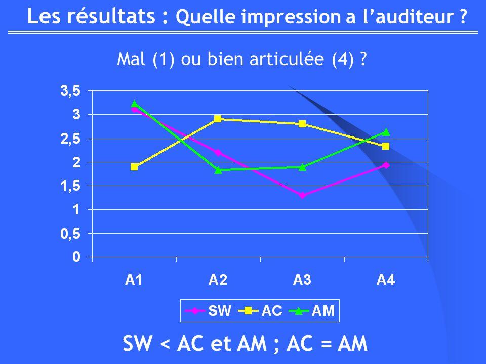 Les résultats : Quelle impression a lauditeur ? Mal (1) ou bien articulée (4) ? SW < AC et AM ; AC = AM