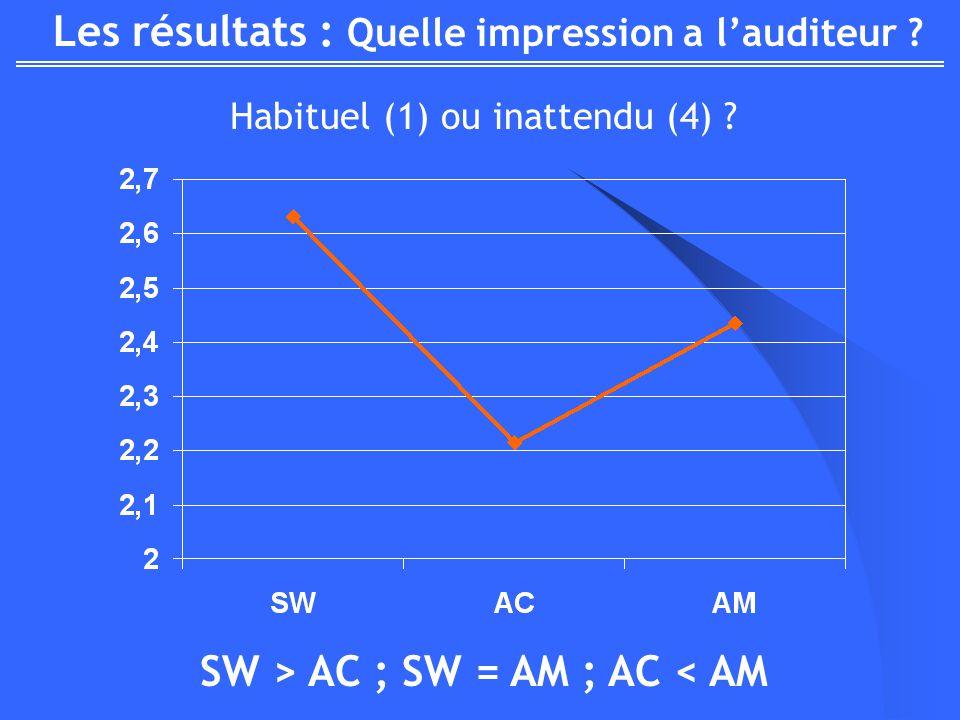 Les résultats : Quelle impression a lauditeur ? Habituel (1) ou inattendu (4) ? SW > AC ; SW = AM ; AC < AM