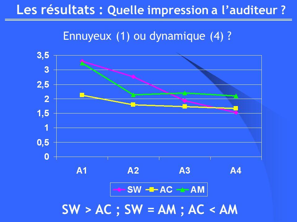 Les résultats : Quelle impression a lauditeur ? Ennuyeux (1) ou dynamique (4) ? SW > AC ; SW = AM ; AC < AM