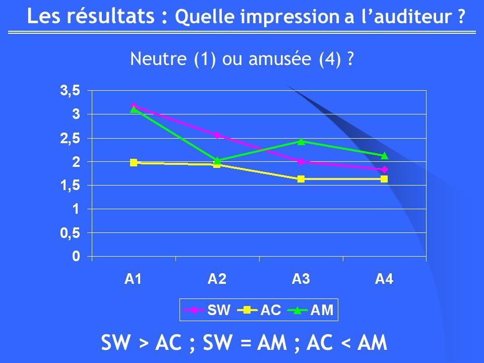 Les résultats : Quelle impression a lauditeur ? Neutre (1) ou amusée (4) ? SW > AC ; SW = AM ; AC < AM