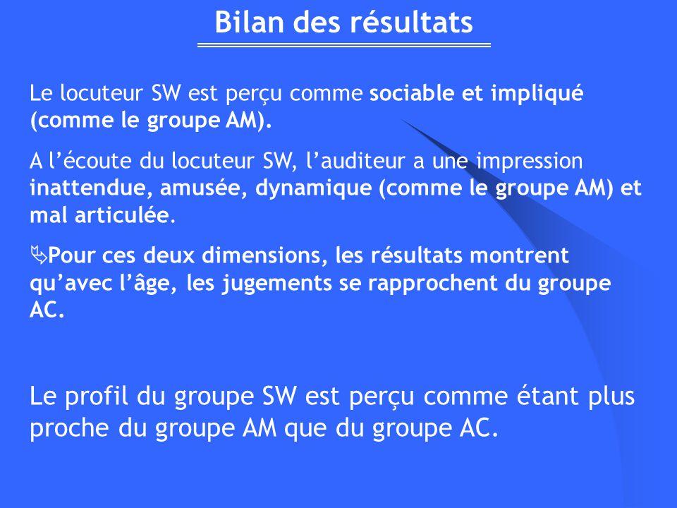 Bilan des résultats Le locuteur SW est perçu comme sociable et impliqué (comme le groupe AM). A lécoute du locuteur SW, lauditeur a une impression ina