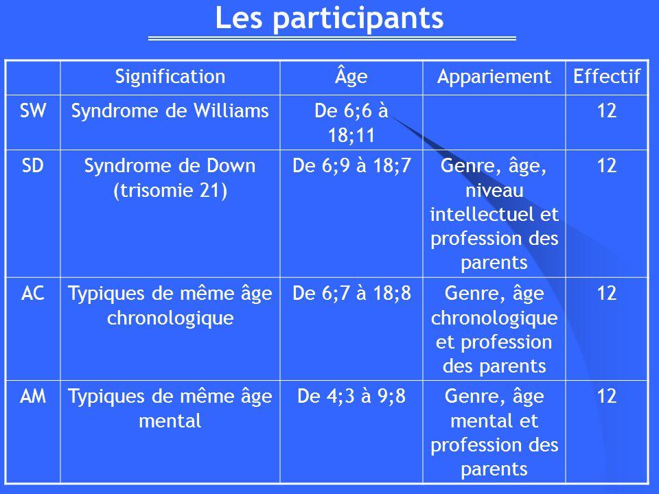 Les participants SignificationÂgeAppariementEffectif SWSyndrome de WilliamsDe 6;6 à 18;11 12 SDSyndrome de Down (trisomie 21) De 6;9 à 18;7Genre, âge,