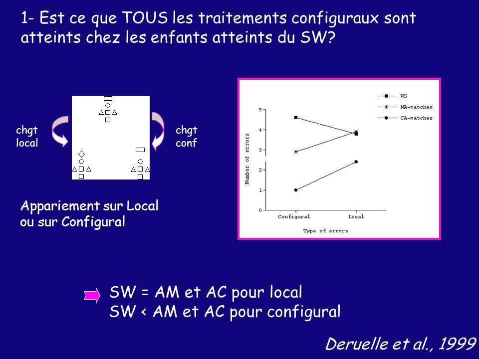 Deruelle et al., 1999 1- Est ce que TOUS les traitements configuraux sont atteints chez les enfants atteints du SW.