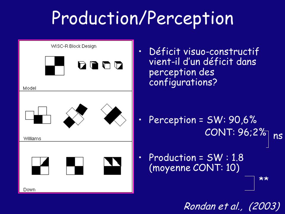 Production/Perception Déficit visuo-constructif vient-il dun déficit dans perception des configurations? Perception = SW: 90,6% CONT: 96;2% Production