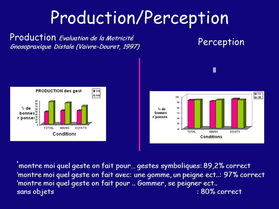 Production/Perception Perception Production Evaluation de la Motricité Gnosopraxique Distale (Vaivre-Douret, 1997) montre moi quel geste on fait pour…