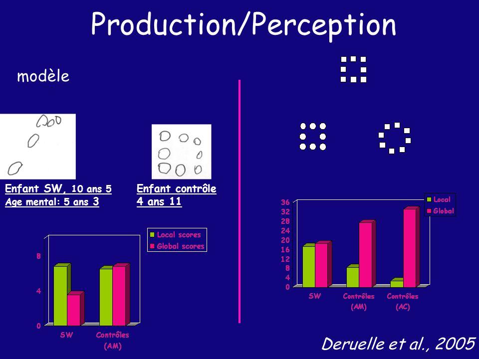 Production/Perception modèle Enfant SW, 10 ans 5 Age mental: 5 ans 3 Enfant contrôle 4 ans 11 Deruelle et al., 2005