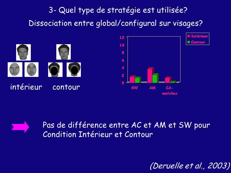 intérieurcontour (Deruelle et al., 2003) Pas de différence entre AC et AM et SW pour Condition Intérieur et Contour Dissociation entre global/configural sur visages.