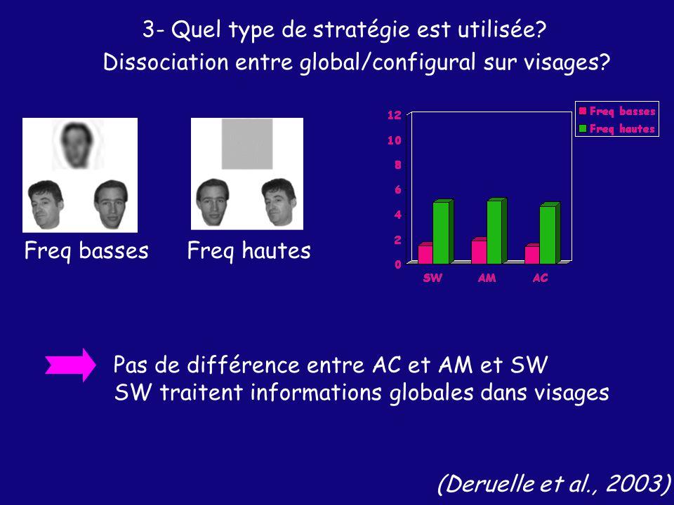 Freq bassesFreq hautes Dissociation entre global/configural sur visages.