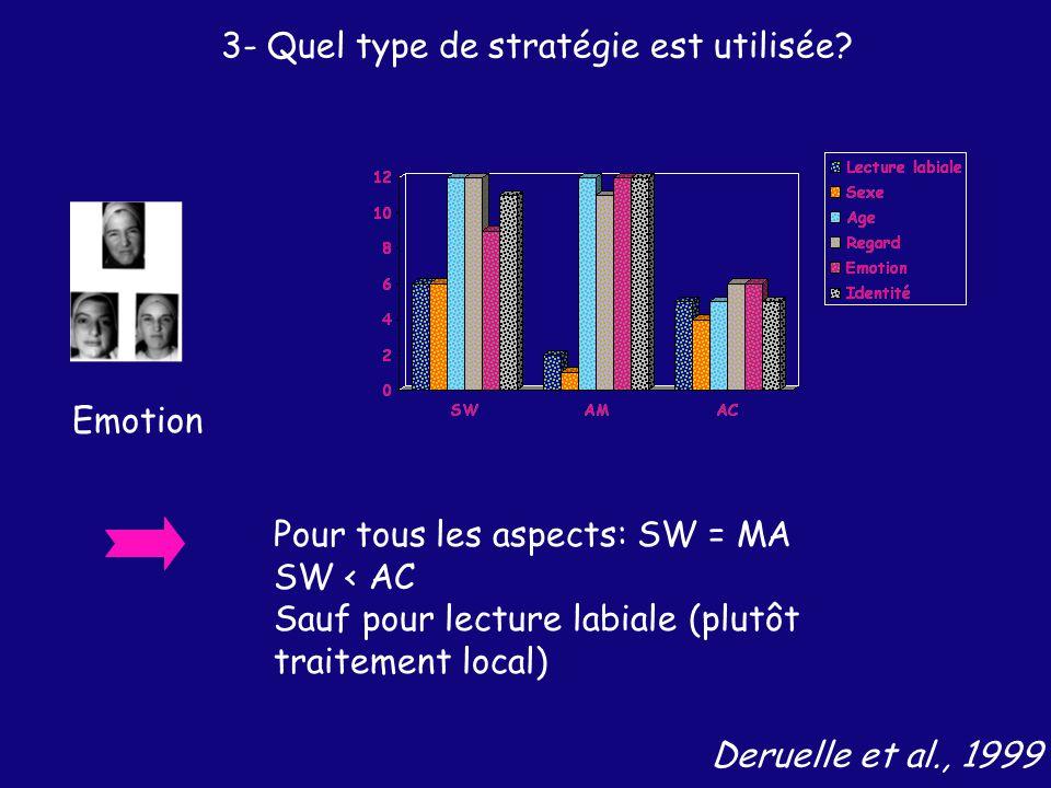 Deruelle et al., 1999 Emotion Pour tous les aspects: SW = MA SW < AC Sauf pour lecture labiale (plutôt traitement local) 3- Quel type de stratégie est utilisée?