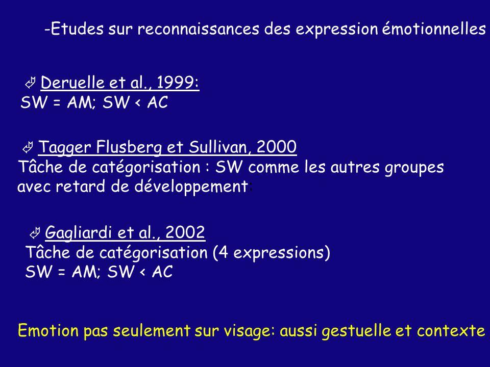 -Etudes sur reconnaissances des expression émotionnelles Deruelle et al., 1999: SW = AM; SW < AC Tagger Flusberg et Sullivan, 2000 Tâche de catégorisation : SW comme les autres groupes avec retard de développement: Gagliardi et al., 2002 Tâche de catégorisation (4 expressions) SW = AM; SW < AC Emotion pas seulement sur visage: aussi gestuelle et contexte