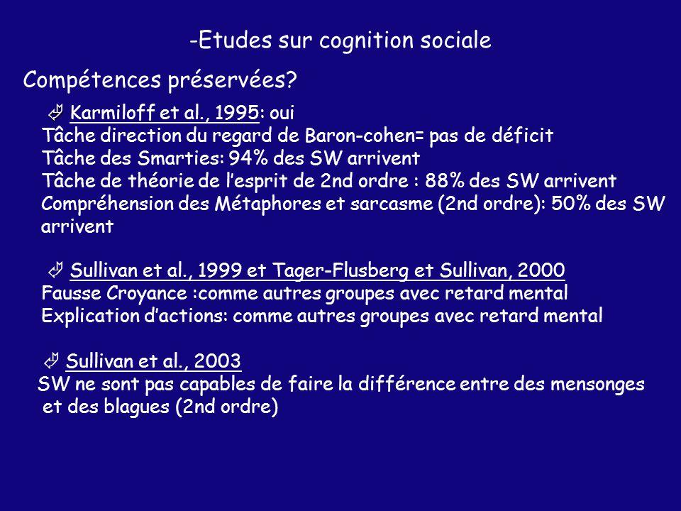 -Etudes sur cognition sociale Sullivan et al., 2003 SW ne sont pas capables de faire la différence entre des mensonges et des blagues (2nd ordre) Sullivan et al., 1999 et Tager-Flusberg et Sullivan, 2000 Fausse Croyance :comme autres groupes avec retard mental Explication dactions: comme autres groupes avec retard mental Karmiloff et al., 1995: oui Tâche direction du regard de Baron-cohen= pas de déficit Tâche des Smarties: 94% des SW arrivent Tâche de théorie de lesprit de 2nd ordre : 88% des SW arrivent Compréhension des Métaphores et sarcasme (2nd ordre): 50% des SW arrivent Compétences préservées?