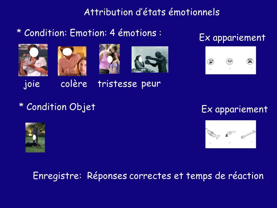 Attribution détats émotionnels * Condition: Emotion: 4 émotions : joiecolèretristesse peur * Condition Objet Ex appariement Enregistre: Réponses correctes et temps de réaction Ex appariement