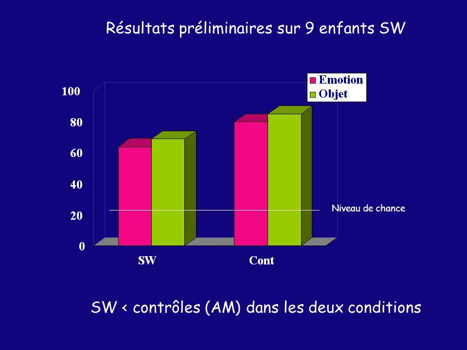 Résultats préliminaires sur 9 enfants SW Niveau de chance SW < contrôles (AM) dans les deux conditions