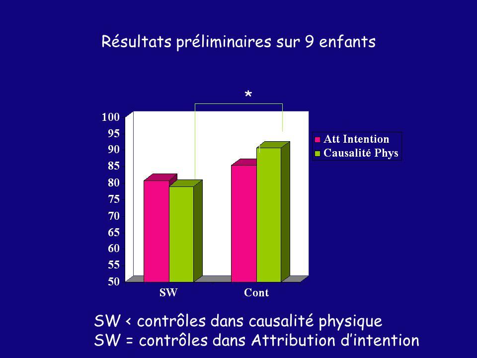 ns * Résultats préliminaires sur 9 enfants SW < contrôles dans causalité physique SW = contrôles dans Attribution dintention