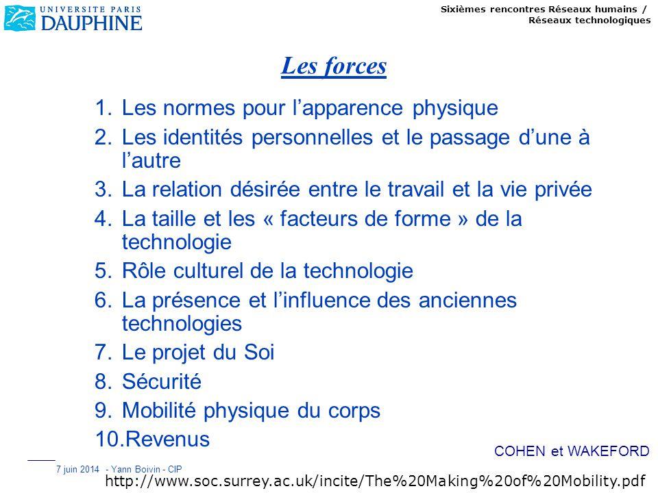 Sixièmes rencontres Réseaux humains / Réseaux technologiques 7 juin 2014 - Yann Boivin - CIP Les forces 1.Les normes pour lapparence physique 2.Les id