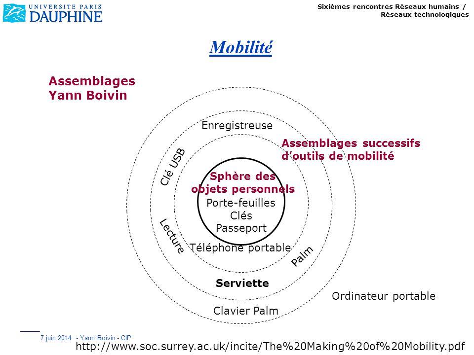 Sixièmes rencontres Réseaux humains / Réseaux technologiques 7 juin 2014 - Yann Boivin - CIP Mobilité Porte-feuilles Clés Passeport Téléphone portable