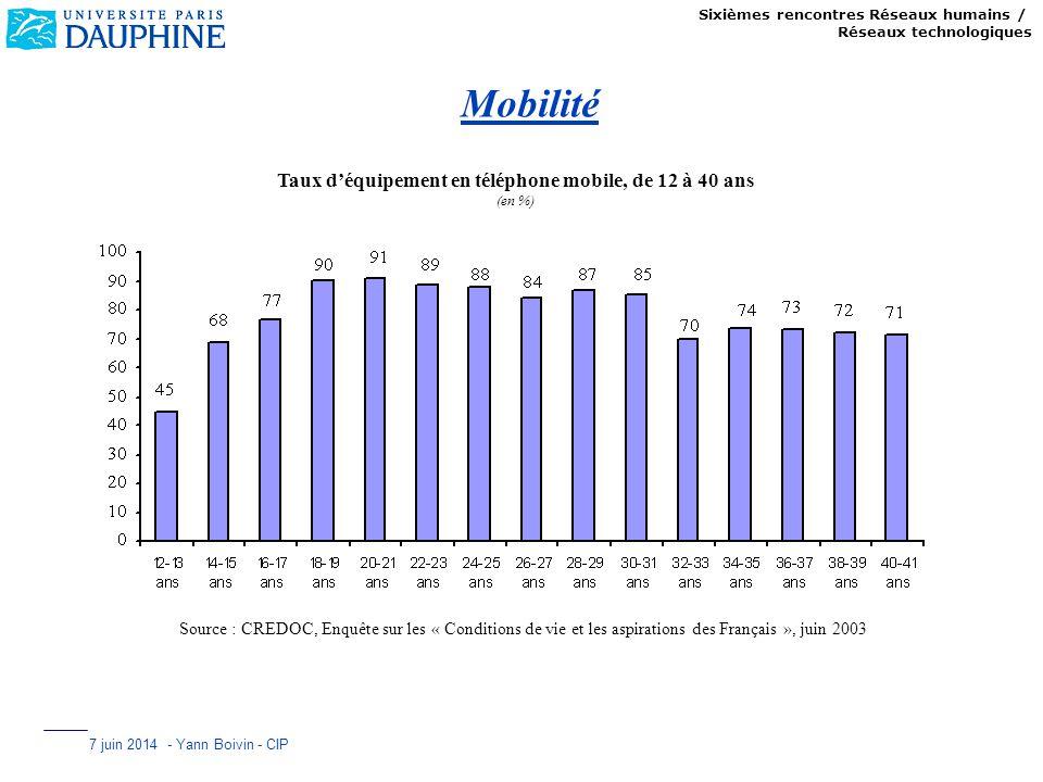 Sixièmes rencontres Réseaux humains / Réseaux technologiques 7 juin 2014 - Yann Boivin - CIP Mobilité Taux déquipement en téléphone mobile, de 12 à 40