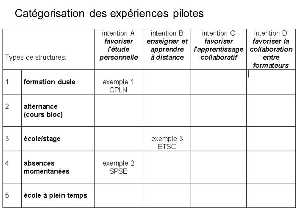 11 Catégorisation des expériences pilotes