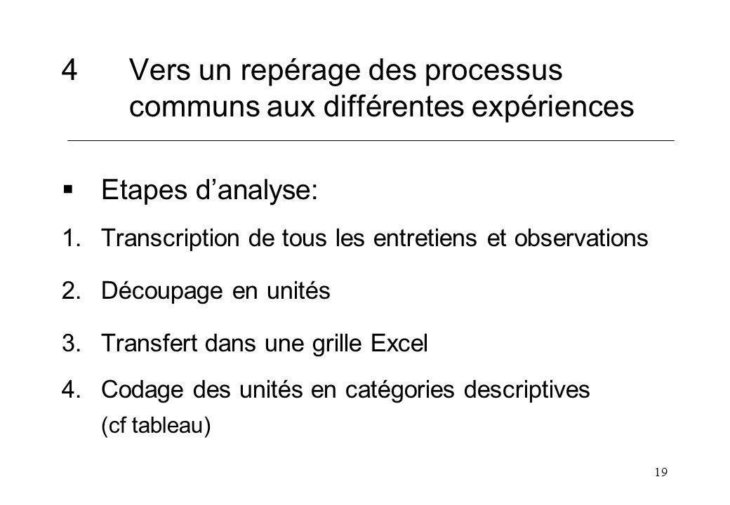 19 4Vers un repérage des processus communs aux différentes expériences Etapes danalyse: 1.Transcription de tous les entretiens et observations 2.Décou