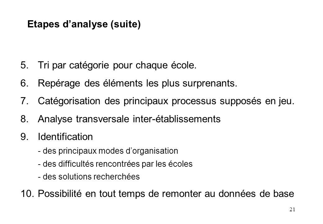 21 Etapes danalyse (suite) 5.Tri par catégorie pour chaque école. 6.Repérage des éléments les plus surprenants. 7.Catégorisation des principaux proces