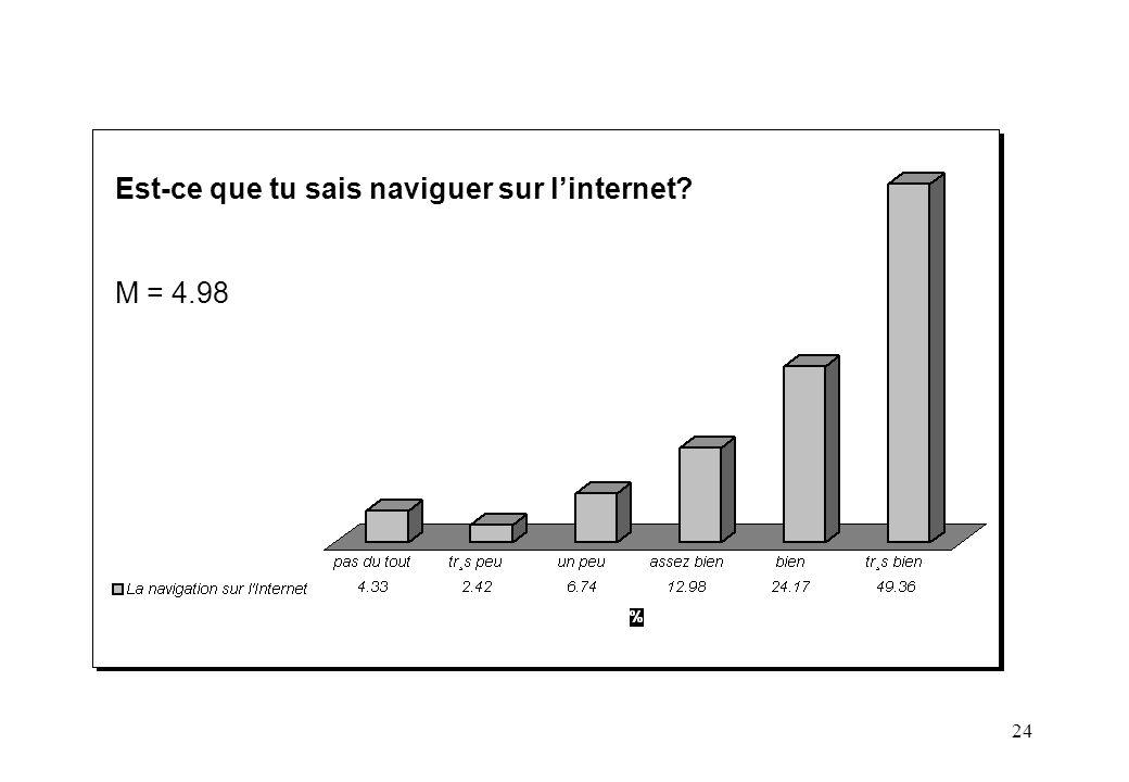 24 Est-ce que tu sais naviguer sur linternet? M = 4.98