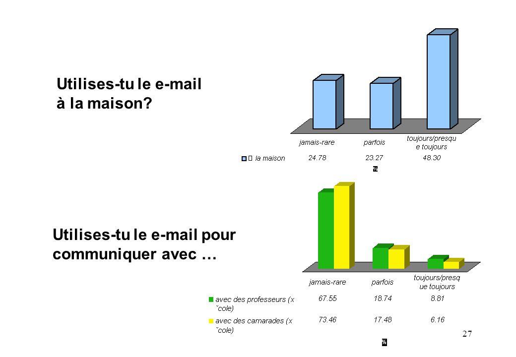 27 Utilises-tu le e-mail à la maison? Utilises-tu le e-mail pour communiquer avec …