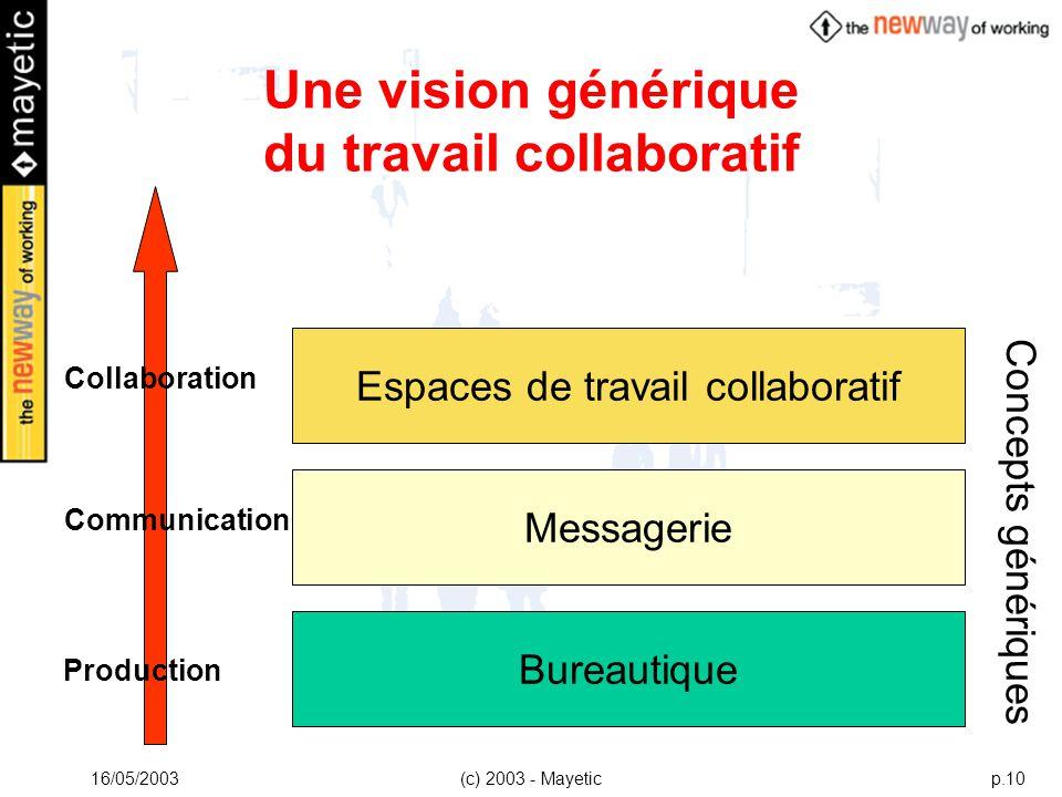 16/05/2003(c) 2003 - Mayeticp.10 Une vision générique du travail collaboratif Messagerie Communication Espaces de travail collaboratif Collaboration B