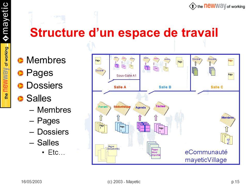 16/05/2003(c) 2003 - Mayeticp.15 Structure dun espace de travail Membres Pages Dossiers Salles –Membres –Pages –Dossiers –Salles Etc…