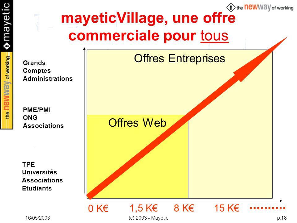 16/05/2003(c) 2003 - Mayeticp.18 Offres Entreprises Offres Web mayeticVillage, une offre commerciale pour tous TPE Universités Associations Etudiants