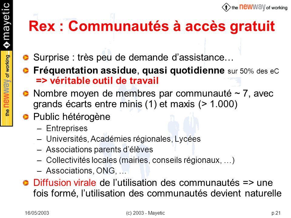 16/05/2003(c) 2003 - Mayeticp.21 Rex : Communautés à accès gratuit Surprise : très peu de demande dassistance… Fréquentation assidue, quasi quotidienn